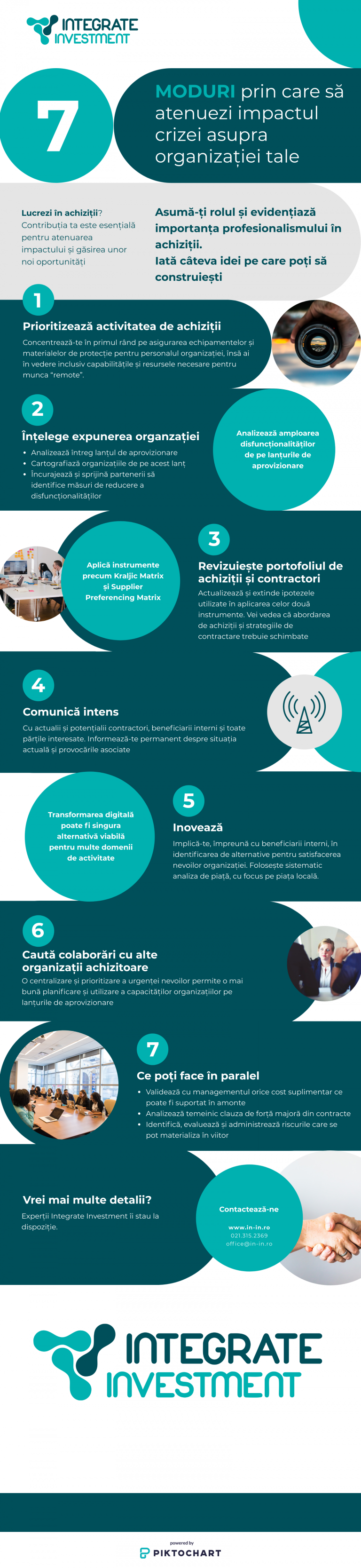 https://in-in.ro/wp-content/uploads/2020/04/Infografic_ININ_Achizitii_090420-768x3334.png